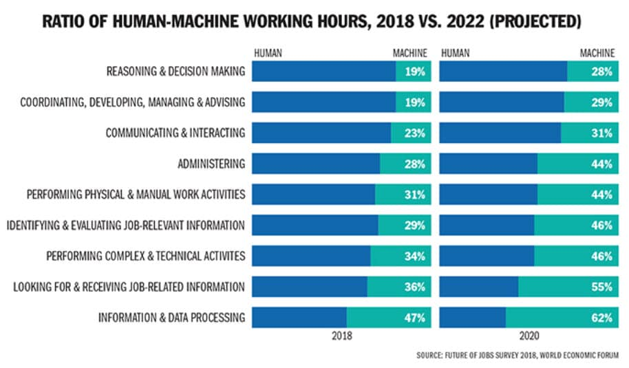 Ratio of Human-Machine Working Hours, 2018 vs. 2022 (Projected)